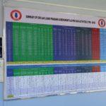 Table of UXO Clearance activities